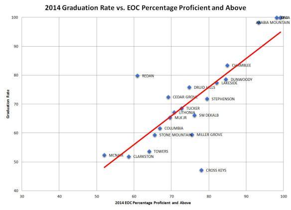 2014 Grad vs EOC